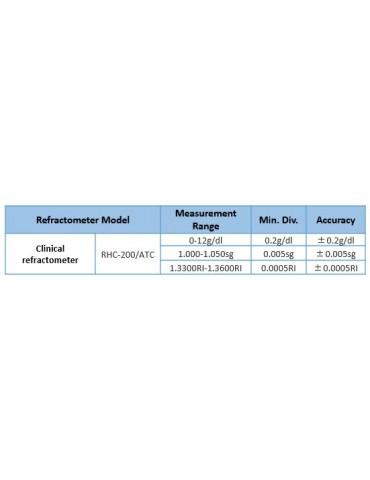 Οπτικό Διαθλασίμετρο για μέτρηση πυκνότητας & πρωτείνης σε ούρα